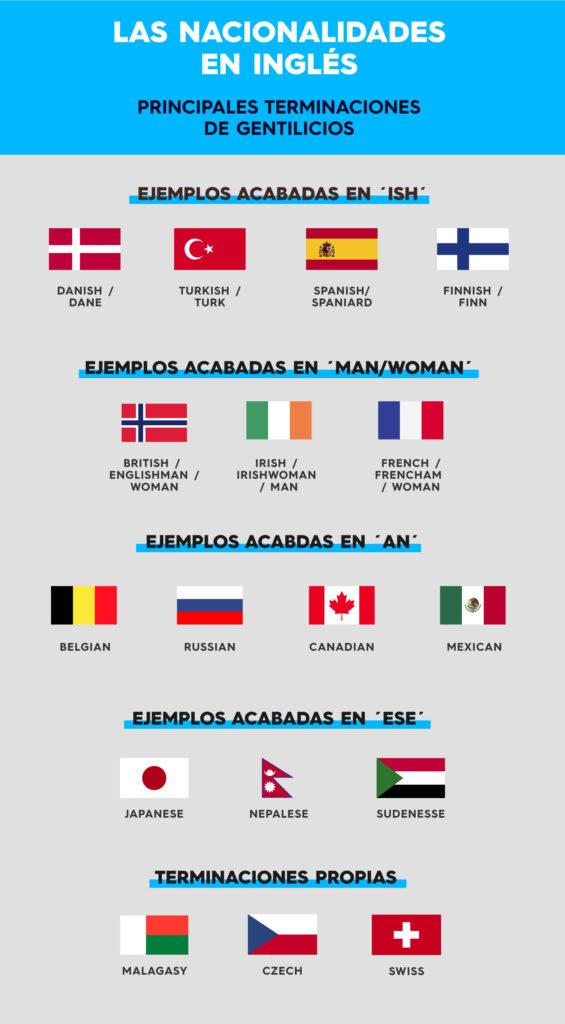 50 Nacionalidades En Ingles Paises Lista Completa