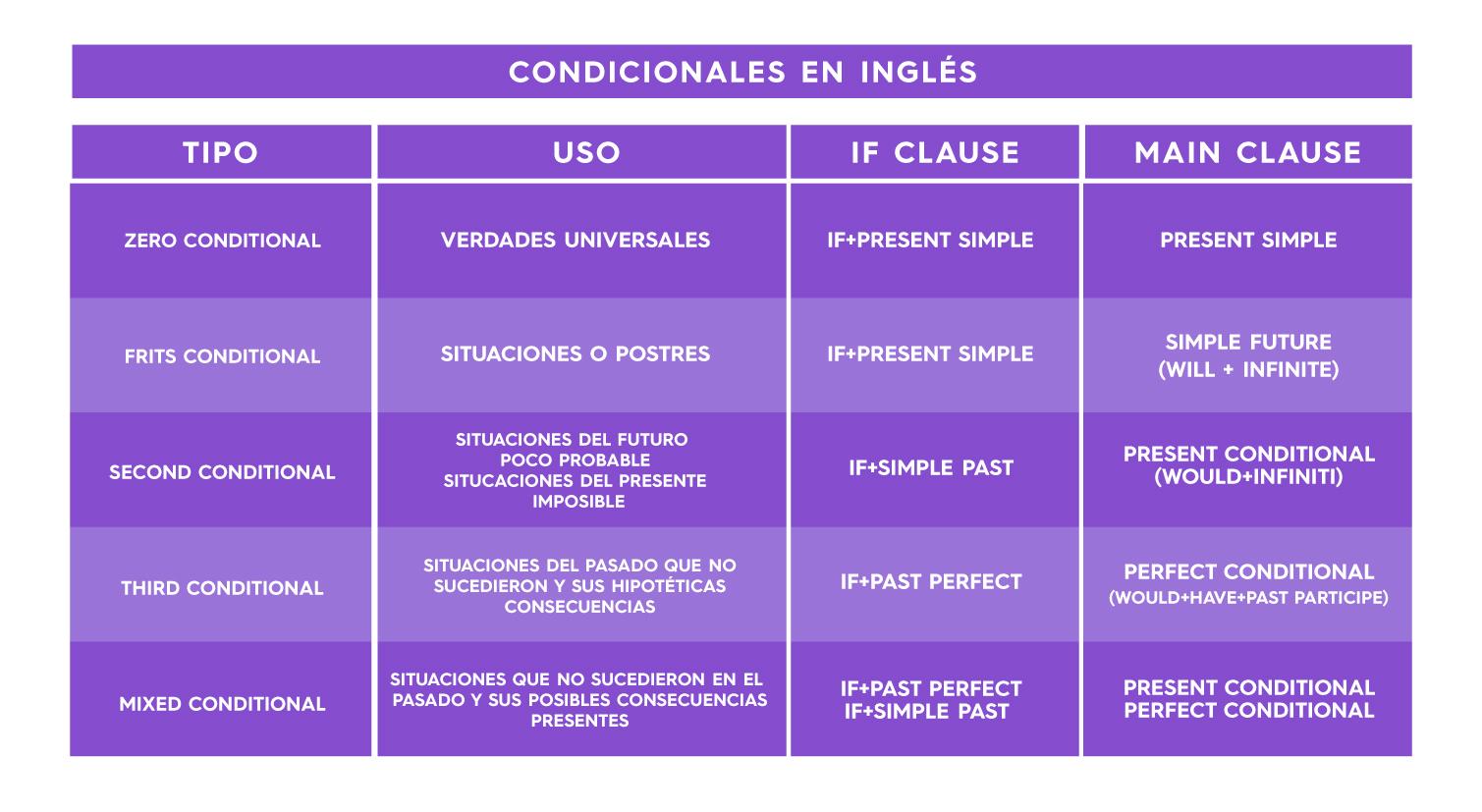 5 Condicionales En Inglés Y Como Emplearlos Facilmente